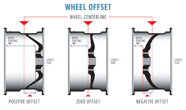 The Difference Between Wheel Offset and Backspacing